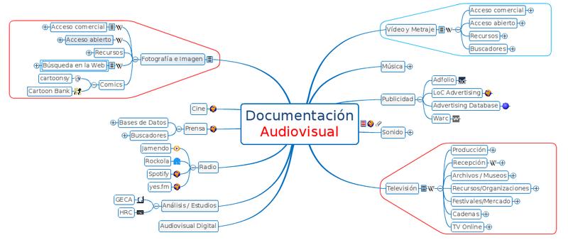 Documentacion audiovisual