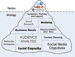 Iceberg-xarxes-socials