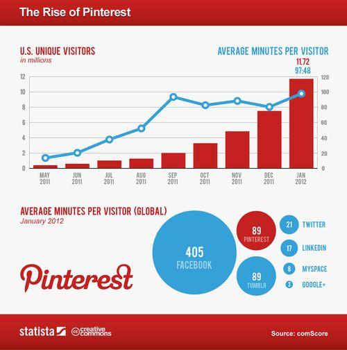 Pinterest-Chart