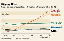 Google vs Facebook Online Display Ads Wall Street Journal.jpg