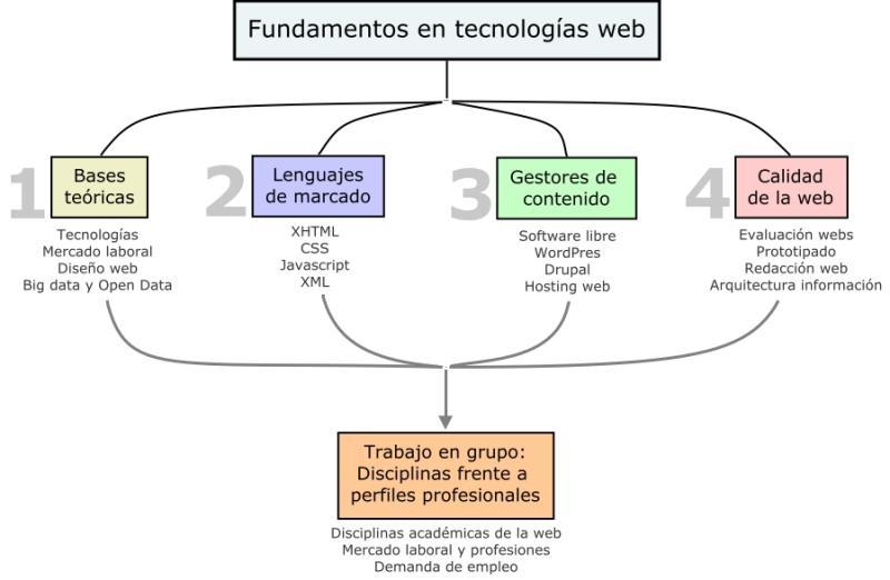 Fundamentos en tecnologias web
